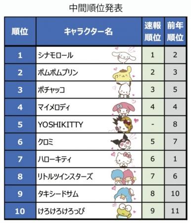 サンリオキャラクター大賞 サンリオ 中間発表 中間順位